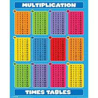 Pyramid Multiplication Times Tables Poster 40x50cm